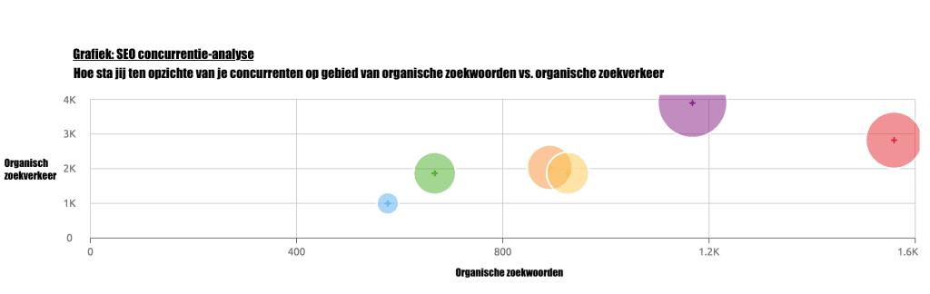 SEO concurrentie weergegeven in een grafiek